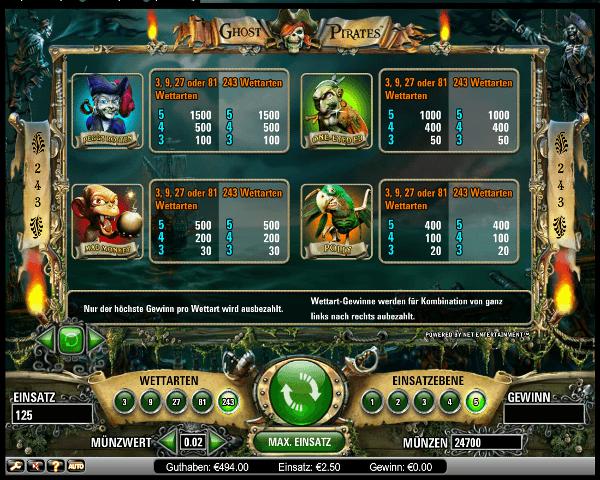 Ghost Pirates Gewinntabelle