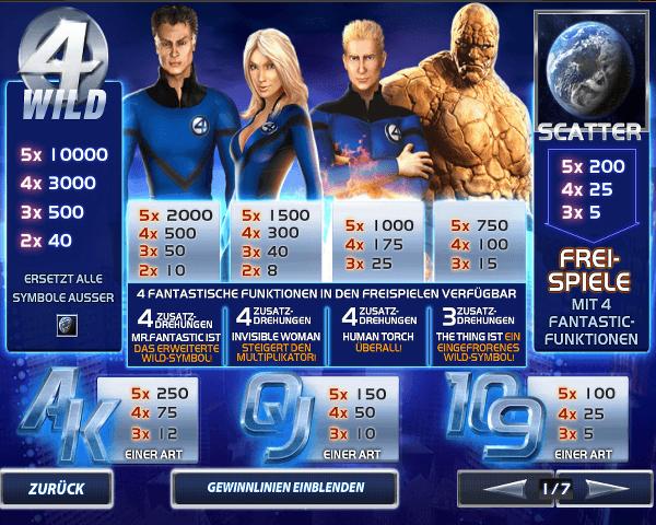 Fantastic Four Gewinntabelle